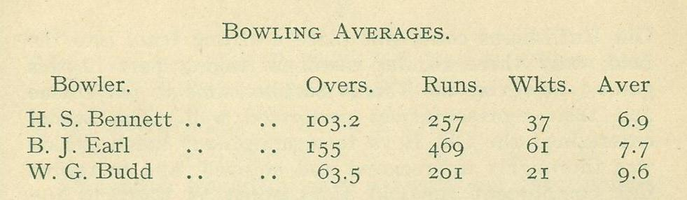 1922-23 Cricket O.R.A. Year Book  Bowling Averages