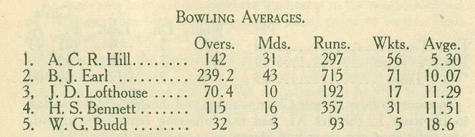 1923-24 Cricket O.R.A. Year Book Bowling Averages