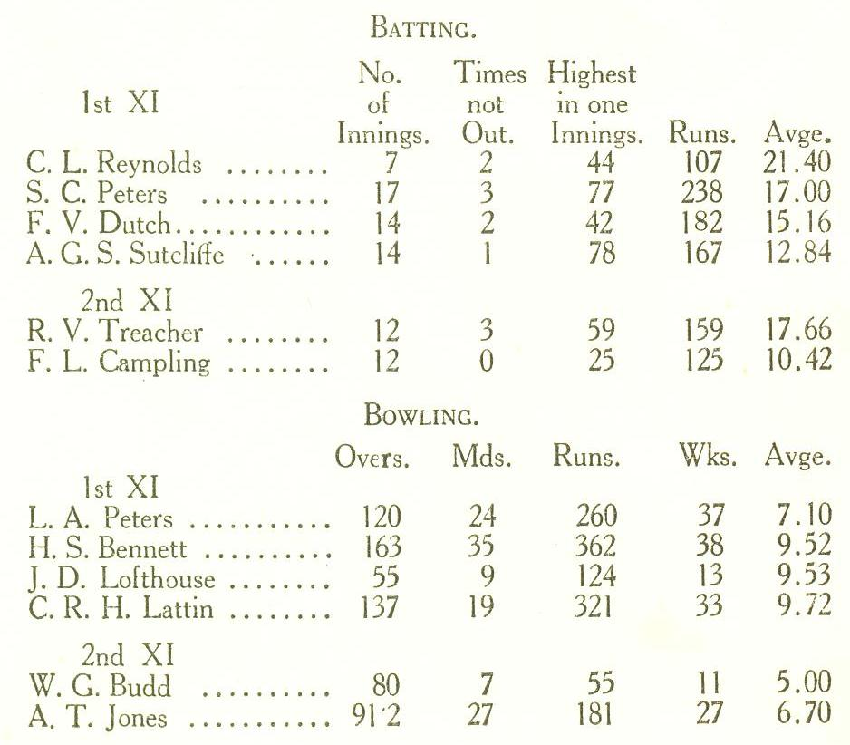 1924-25 Cricket Season's Averages