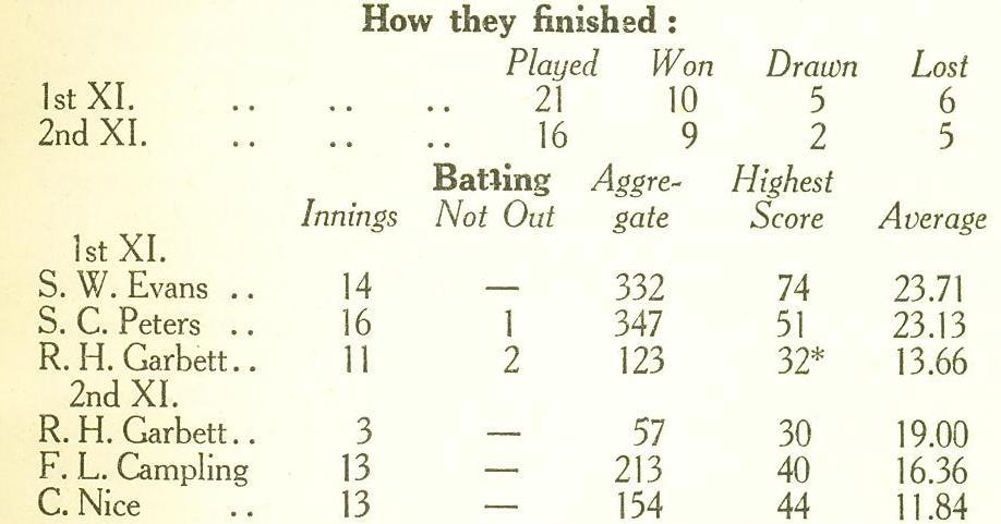1926 Cricket Season's Results