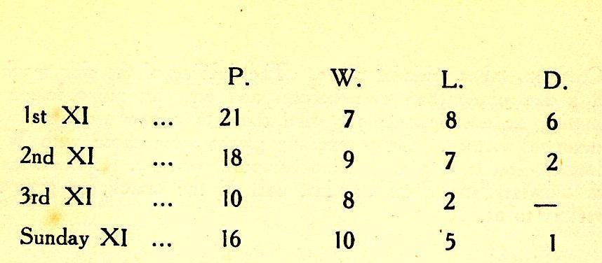 1935 Cricket