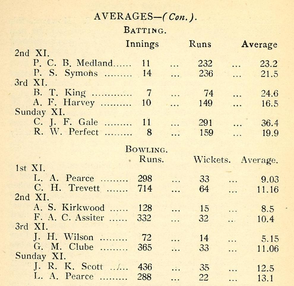 1936 - 2 Cricket Averages