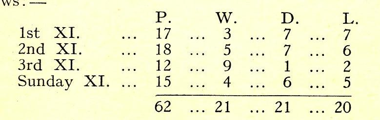 1939 Cricket Results