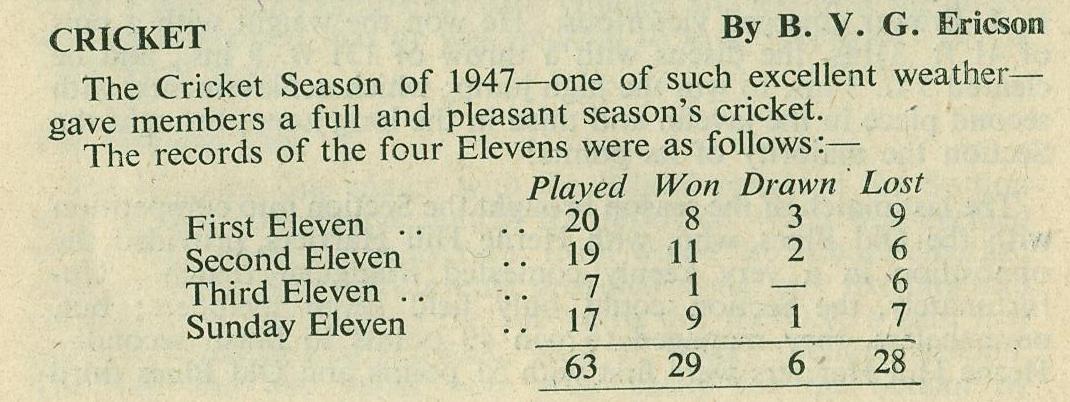 1947 Cricket