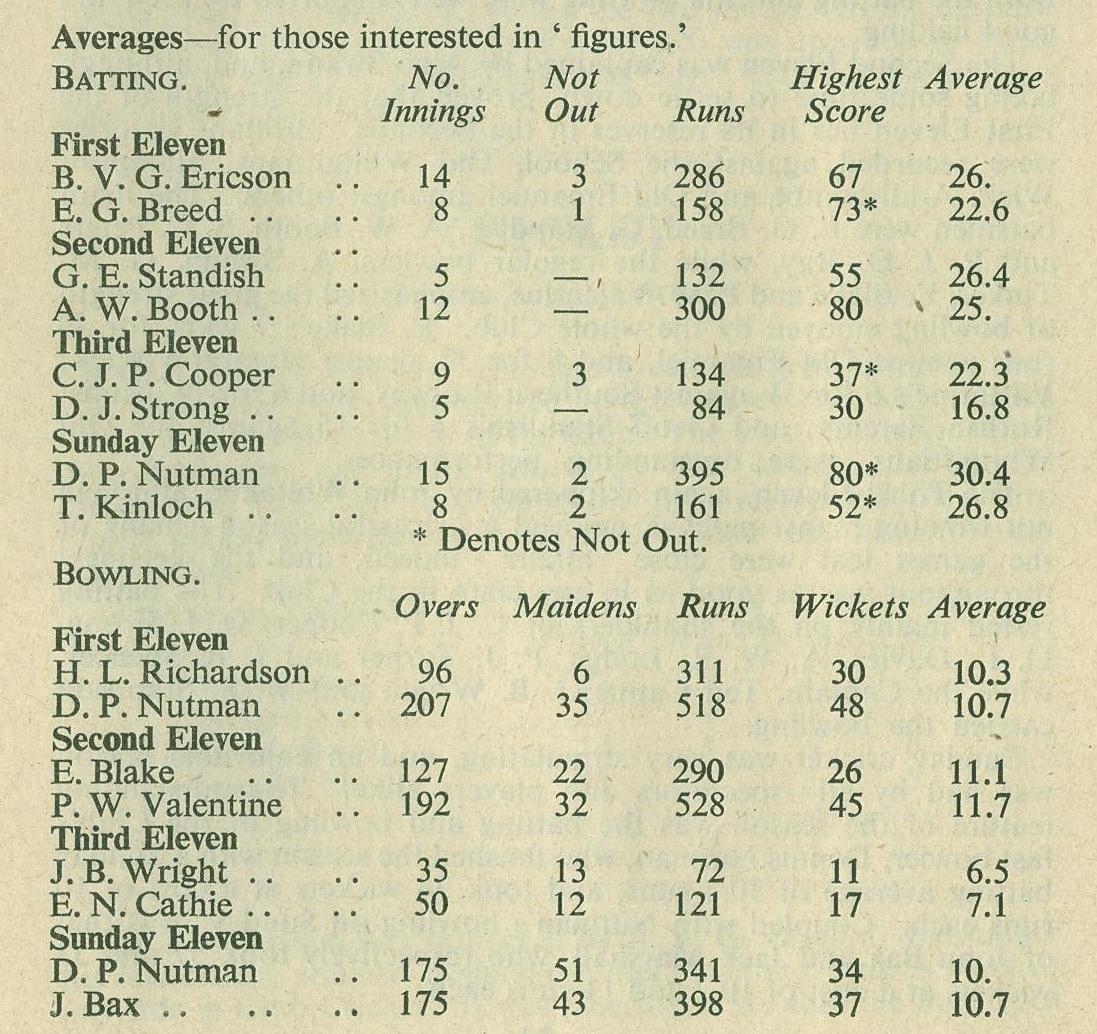 1948 Cricket Averages