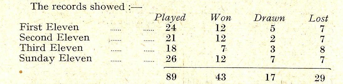 1950 Cricket