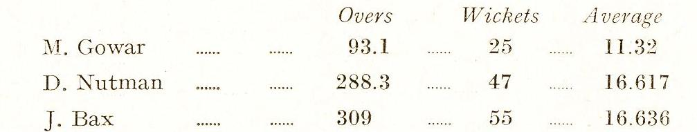 1952 Cricket Averages