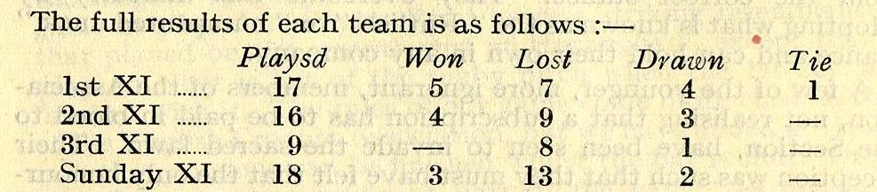 1954 Cricket