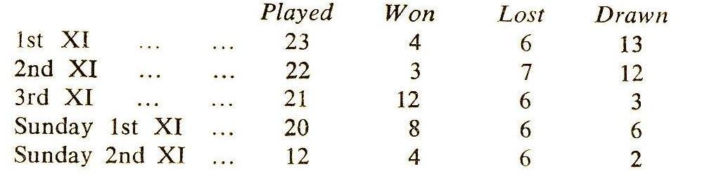1957 Cricket