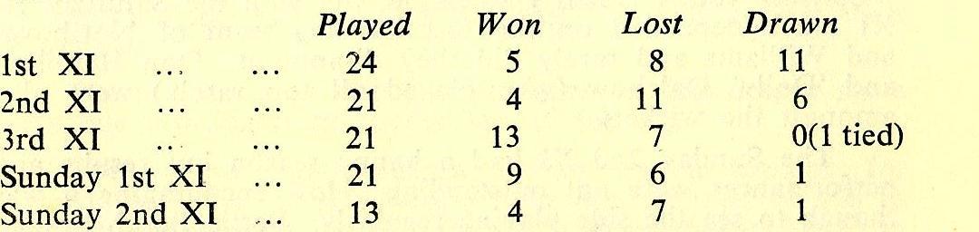 1958 Cricket