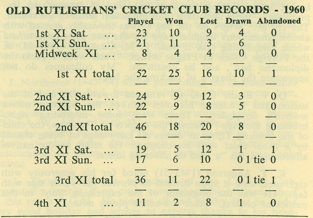 1960 Cricket Season Results