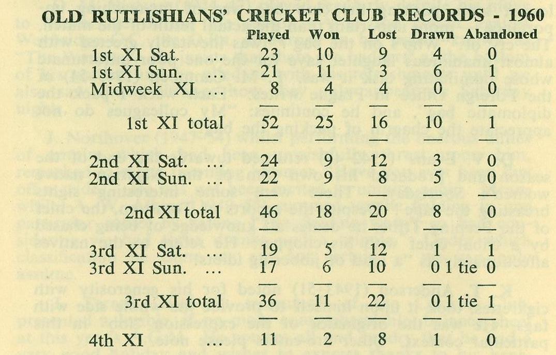 1960 - Cricket records
