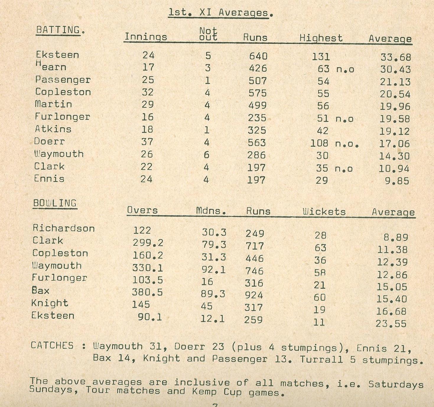 1968 Cricket