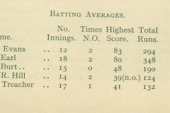 1922-23 Cricket O.R.A. Year Book Cricket Batting Averages