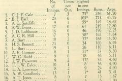 1923-24 Cricket O.R.A. Year Book  Batting Averages