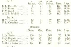1924-25 Cricket Season's Averages