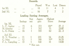1927 Cricket Results