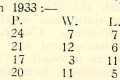 1933 Cricket