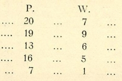 1936 Cricket Results