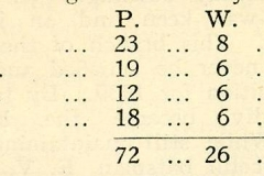 1938 Cricket Results