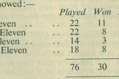 1948 Cricket